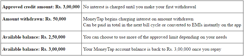 MoneyTap use case